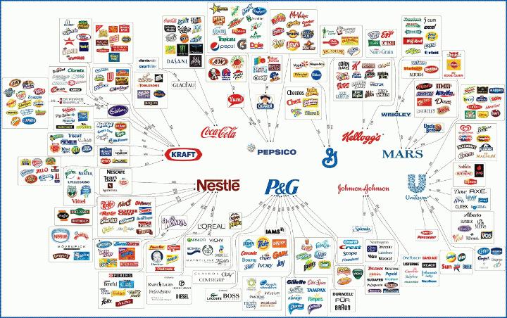 10 εταιρείες κατέχουν το μεγαλύτερο μέρος των τροφίμων που αγοράζουμε