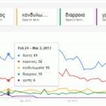 Κορυφαίες αναζητήσεις στο internet για την υγεία το 2013